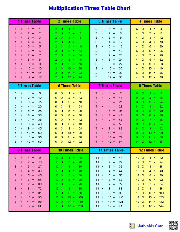 1 12 Times Table Chart http://www.math-aids.com/Multiplication/