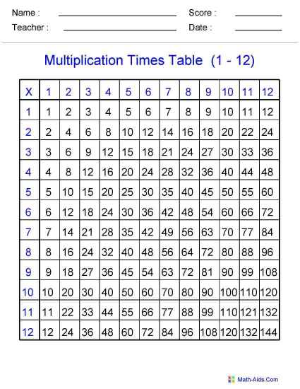 Multiplication Squares Worksheets likewise Blank Multiplication Table ...