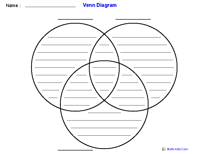 Venn diagram worksheets dynamically created venn diagram worksheets venn diagram template using three sets ccuart Images