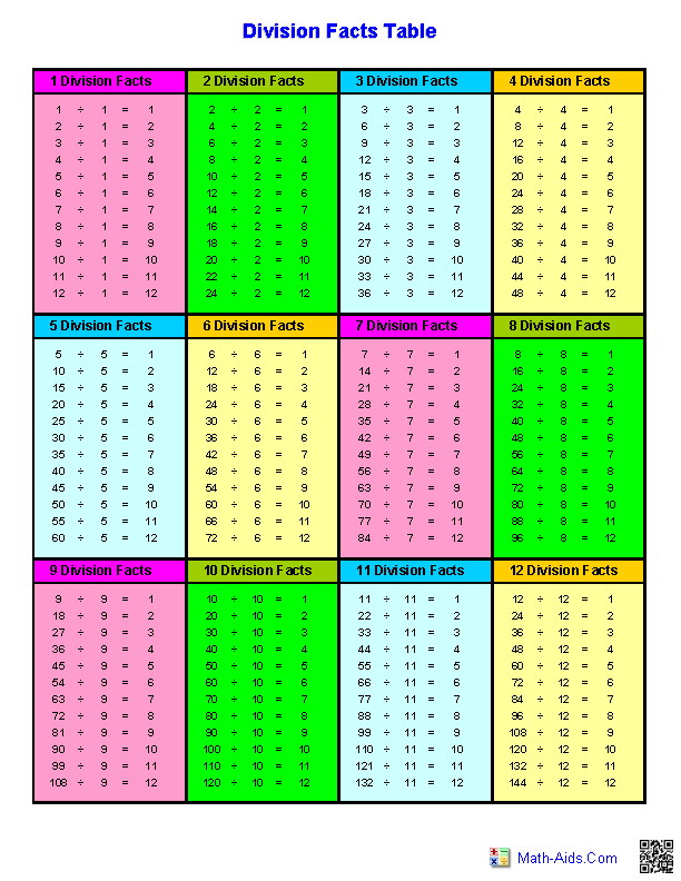 Clean image intended for division tables printable