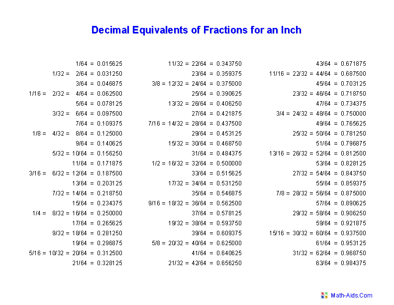 Deciaml Equivalents for Fractions of an Inch