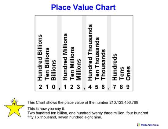 Place Value Worksheets – Decimal Place Value Chart