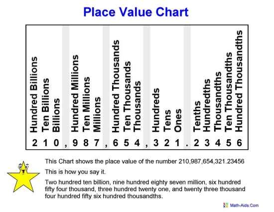 Comprehensive image within place value chart printable